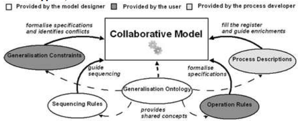 Tutorial to the advanced use of the CollaGen orchestration