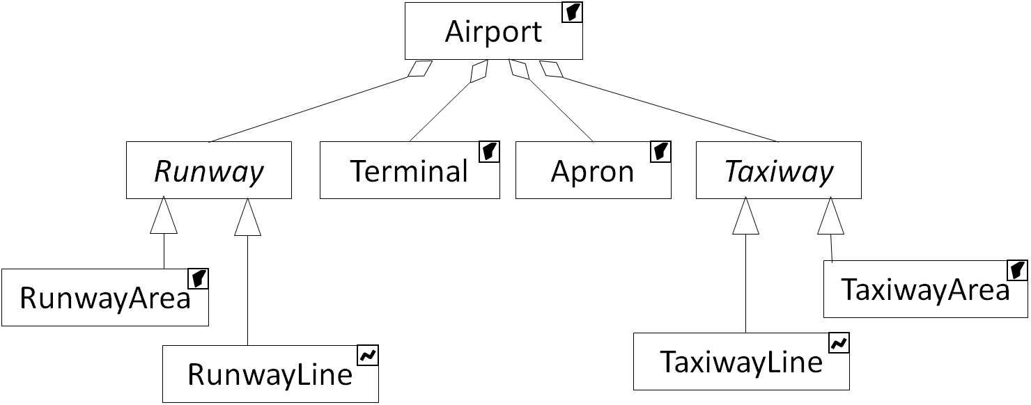 Description of airport generalization algorithms cartagen uml diagram of an airport modeled as a complex feature pooptronica